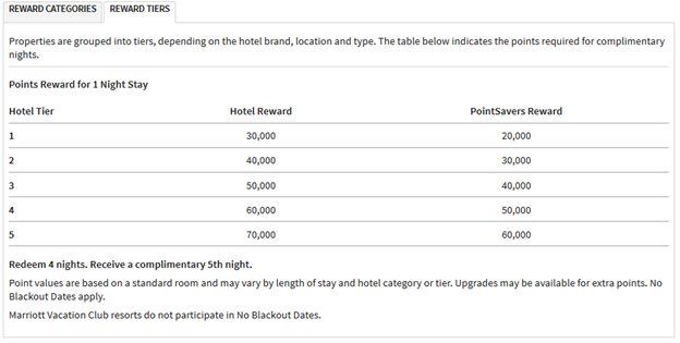 ritz carlton redemption tiers for marriott points