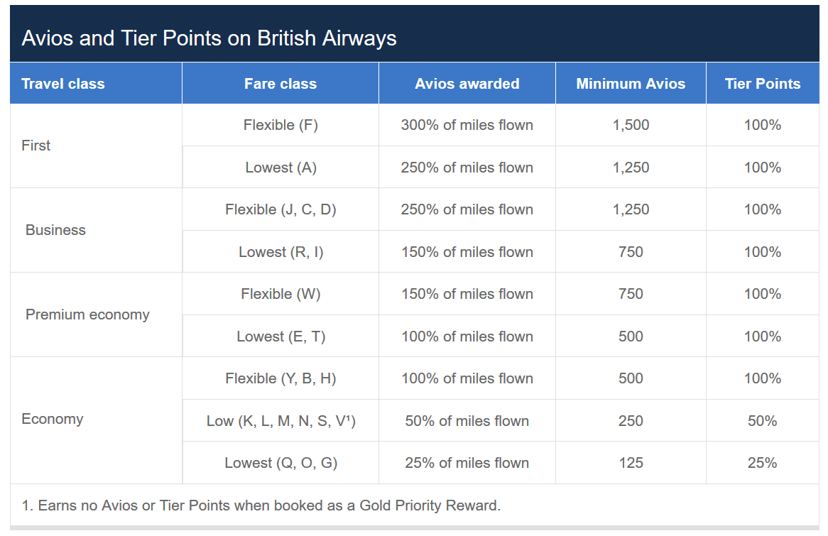 avios earned when flying british airways