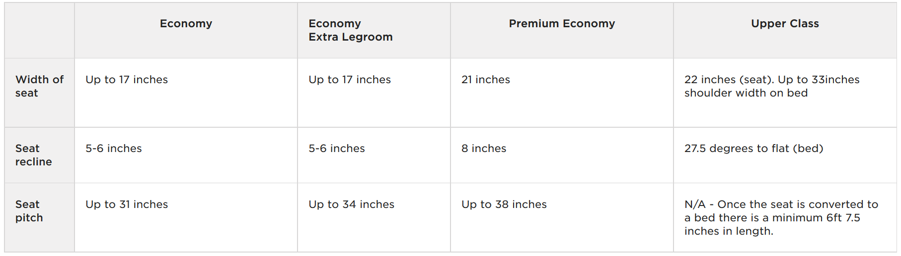 find out what the seat dimension you get when booking with a Virgin Atlantic Promo Code
