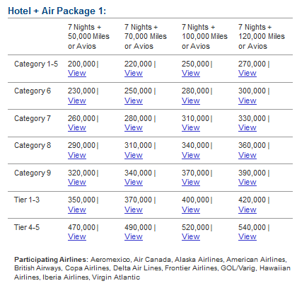 Marriott Vacation Package point requirements for 7 nights