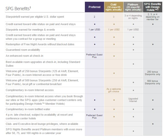 SPG Program Review: SPG Elite status tiers and benefits