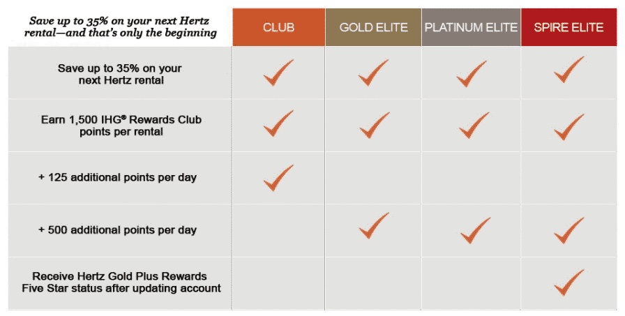 Earn IHG Rewards Club Points with Hertz Car Rental