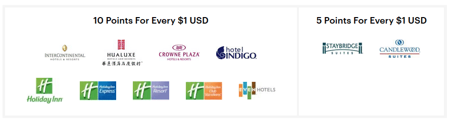 ihg Rewards points for dollar