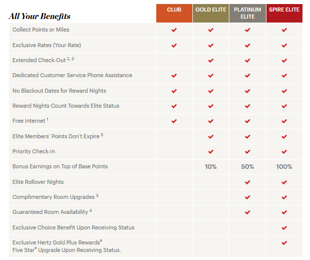 ihg rewards club levels and benefits
