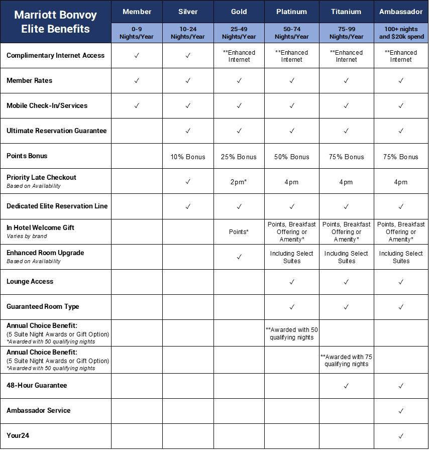 Marriott Bonvoy: Elite Benefits Chart