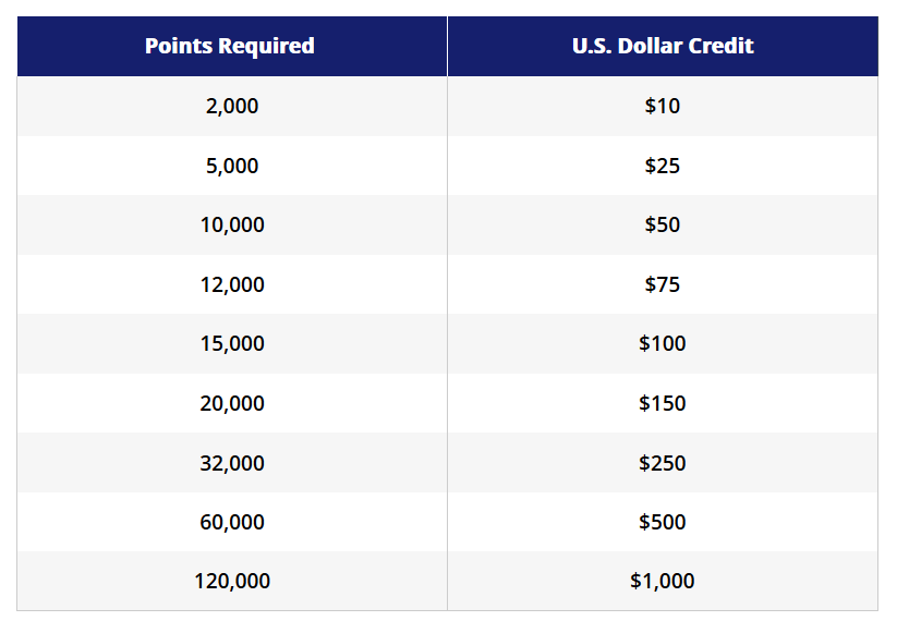 Hyatt Dining Credit with points