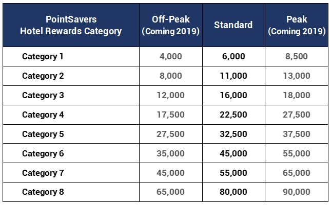 Marriott Bonvoy Hotel Category Chart for PointSavers - how to redeem bonoy points for free hotel nights