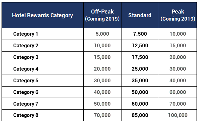 Marriott Bonvoy Hotel Category Chart - how to redeem bonoy points for free hotel nights
