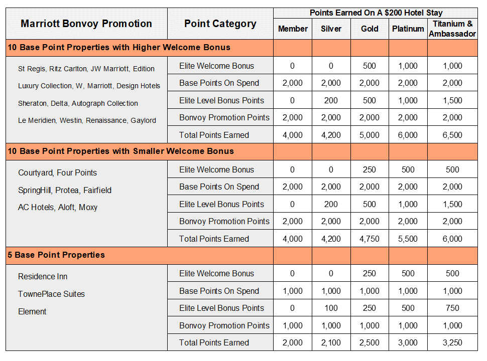 How many points can i earn from marriott bonvoy 2019 promotion