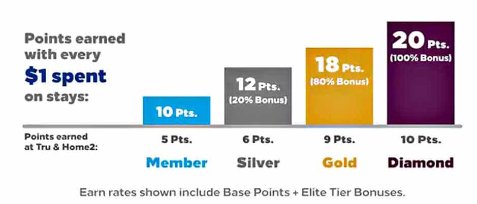 hilton honors points elite bonus