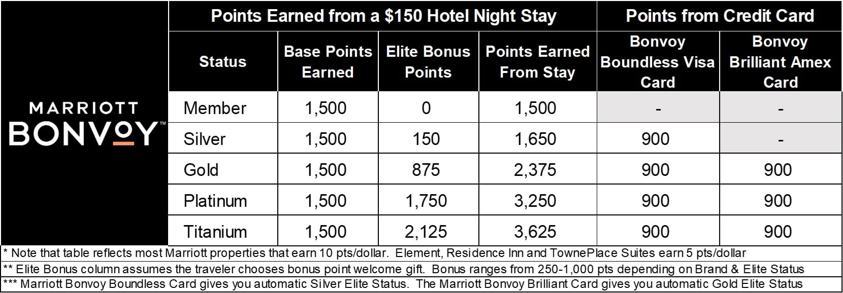 Marriott Bonvoy Points with Credit Card