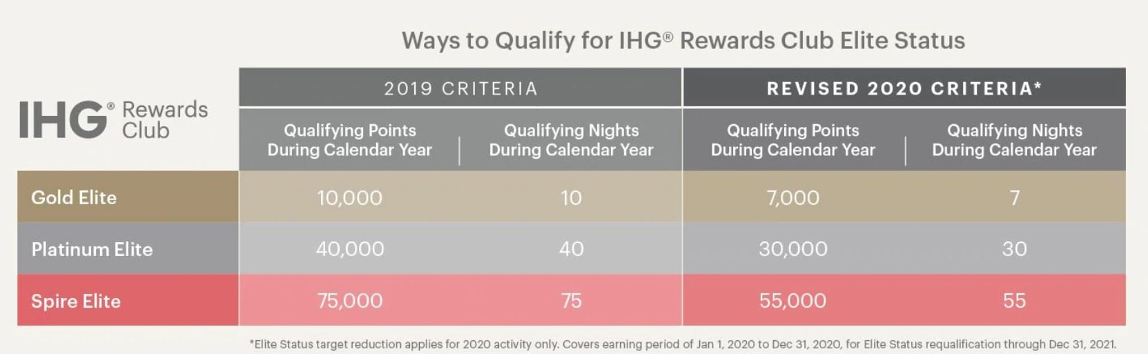IHG Rewards Club COVID-19 Updates 1