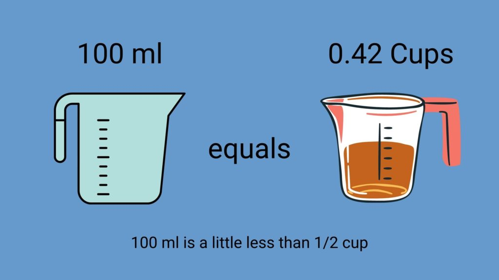 how many cups are in 100 ml?